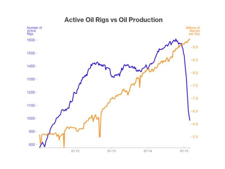 CA - 2014-3-10 Oil Rigs Chart