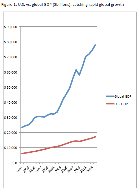 US and Global GDP through 2014
