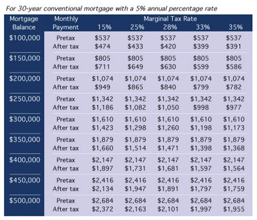 30-year conventional mortgage pix