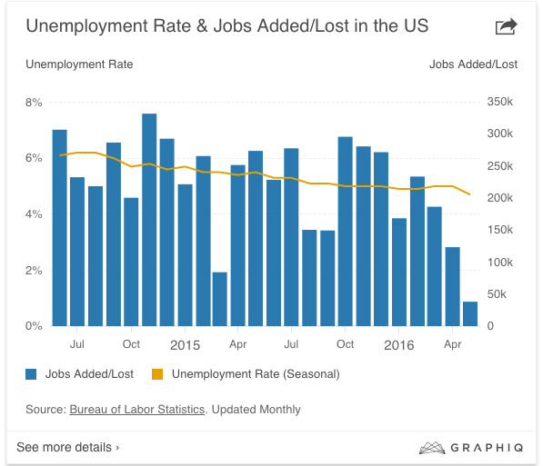 CA - 2016-6-3 - That Jobs Report