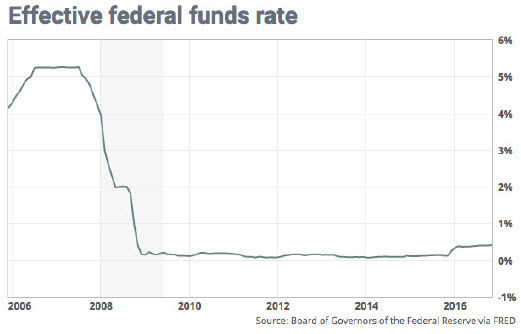 federal-funds-rate-2016-12-16