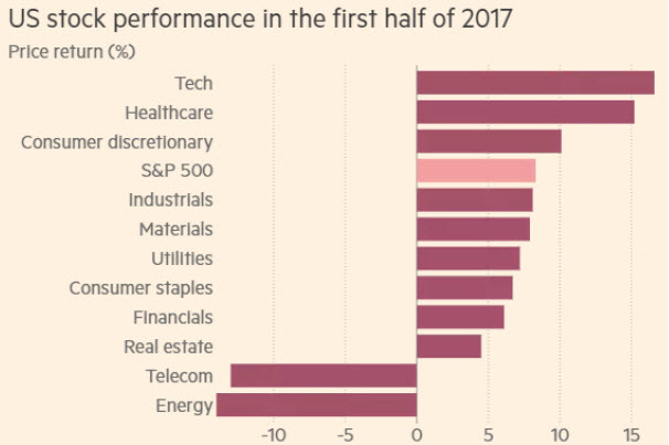 2nd Quarter 2017 Review US Stock Performance