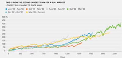 Bull Markets_3