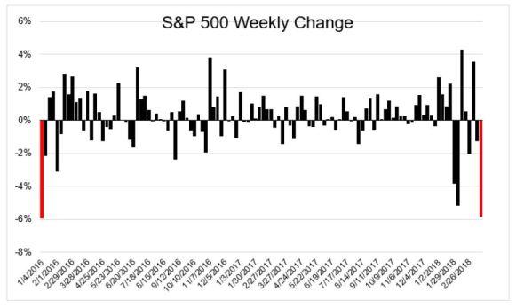 S&P 500 weekly change